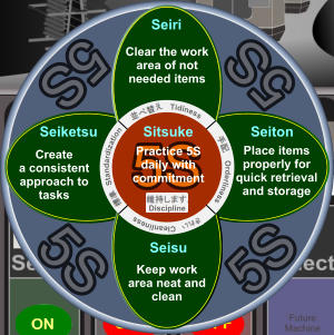 5S 5S 5S 5S 5S 5S Clear the work area of not needed items Seiri 5S 5S Seiketsu Create a consistent approach to tasks  5S 5S Sitsuke Practice 5S daily with commitment Seiton Place items properly for quick retrieval and storage Seisu Keep work area neat and clean Orderliness Tidiness Cleanliness Standardization Discipline